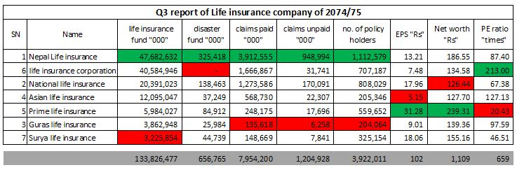 indicators of life insurance